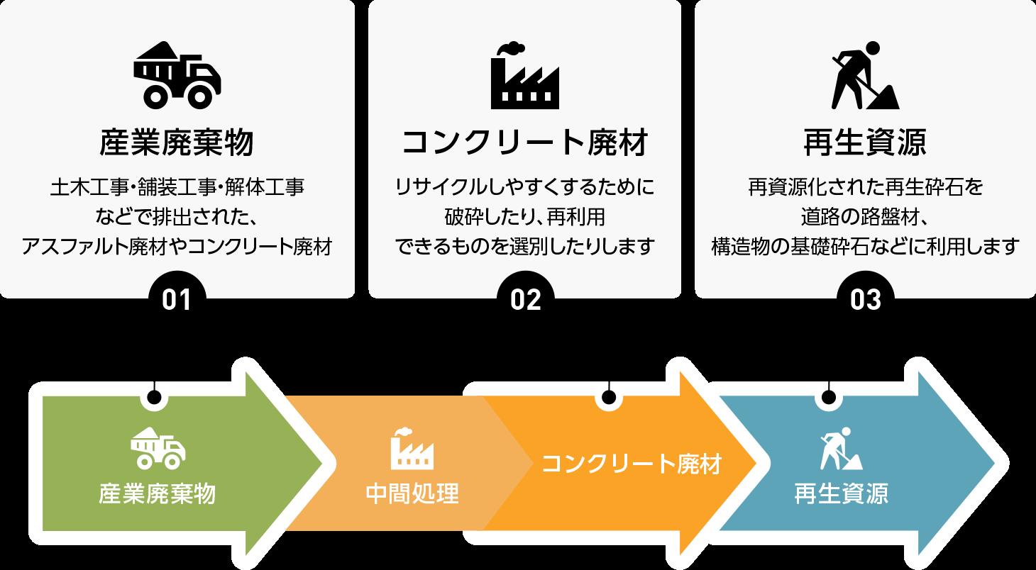 産業廃棄物のリサイクル|(株)伊藤商店